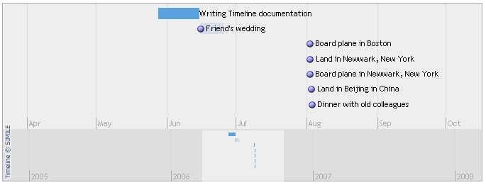 Simple Timeline Examples